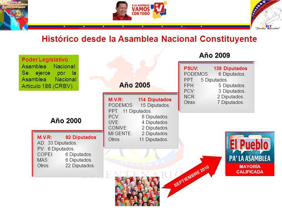 Histórico desde la Asamblea Nacional Constituyente