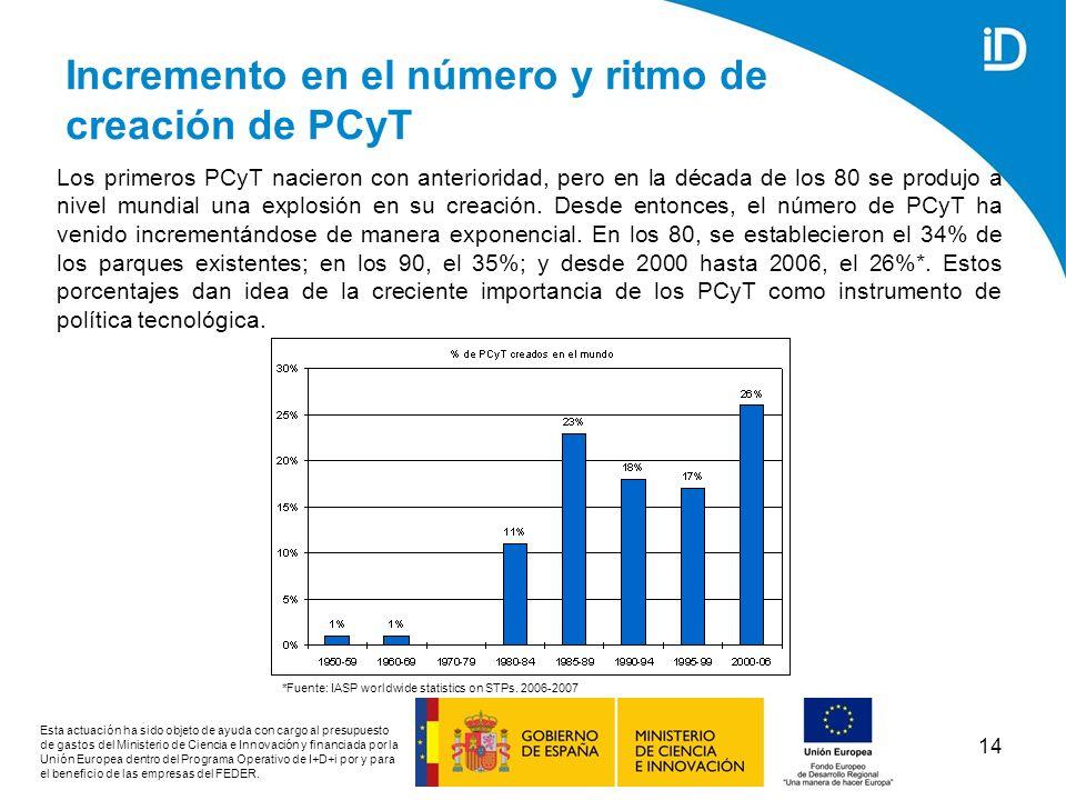 Incremento en el número y ritmo de creación de PCyT