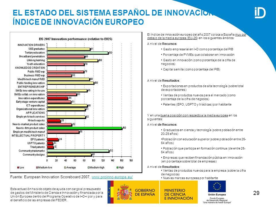 EL ESTADO DEL SISTEMA ESPAÑOL DE INNOVACIÓN: ÍNDICE DE INNOVACIÓN EUROPEO