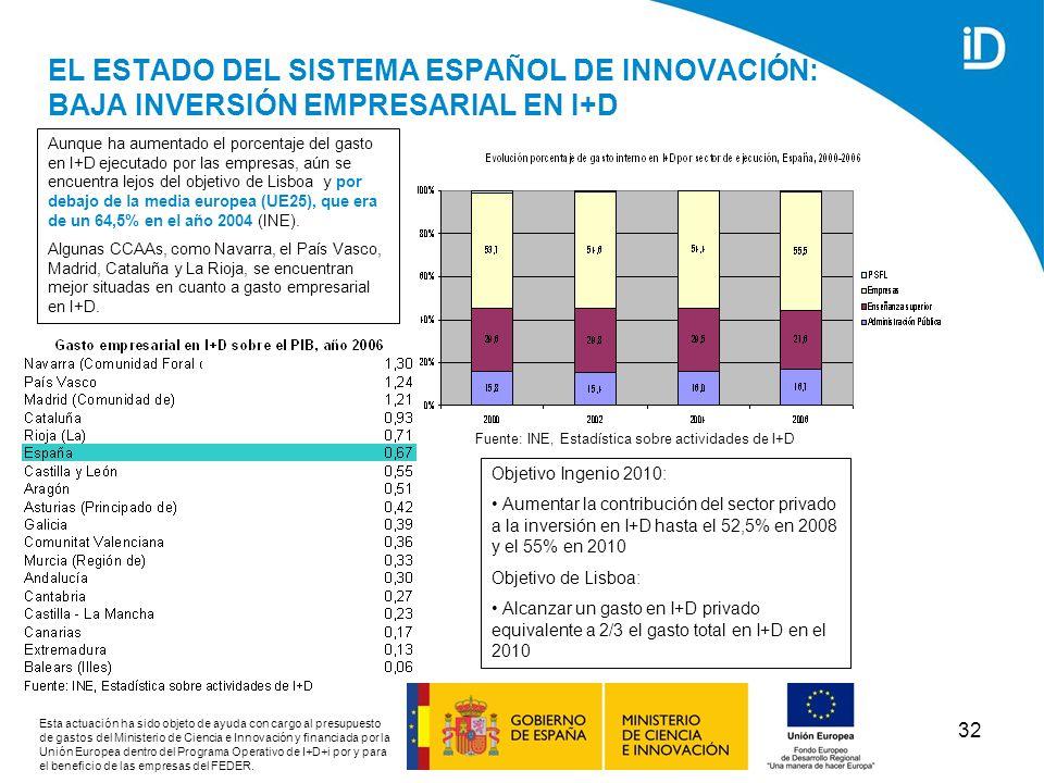 EL ESTADO DEL SISTEMA ESPAÑOL DE INNOVACIÓN: BAJA INVERSIÓN EMPRESARIAL EN I+D