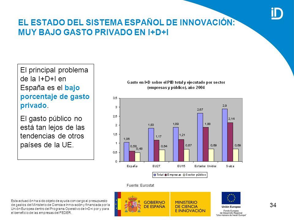 EL ESTADO DEL SISTEMA ESPAÑOL DE INNOVACIÓN: MUY BAJO GASTO PRIVADO EN I+D+I