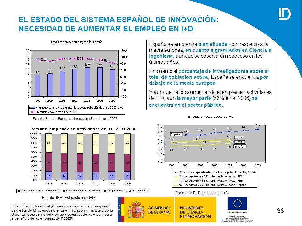 EL ESTADO DEL SISTEMA ESPAÑOL DE INNOVACIÓN: NECESIDAD DE AUMENTAR EL EMPLEO EN I+D