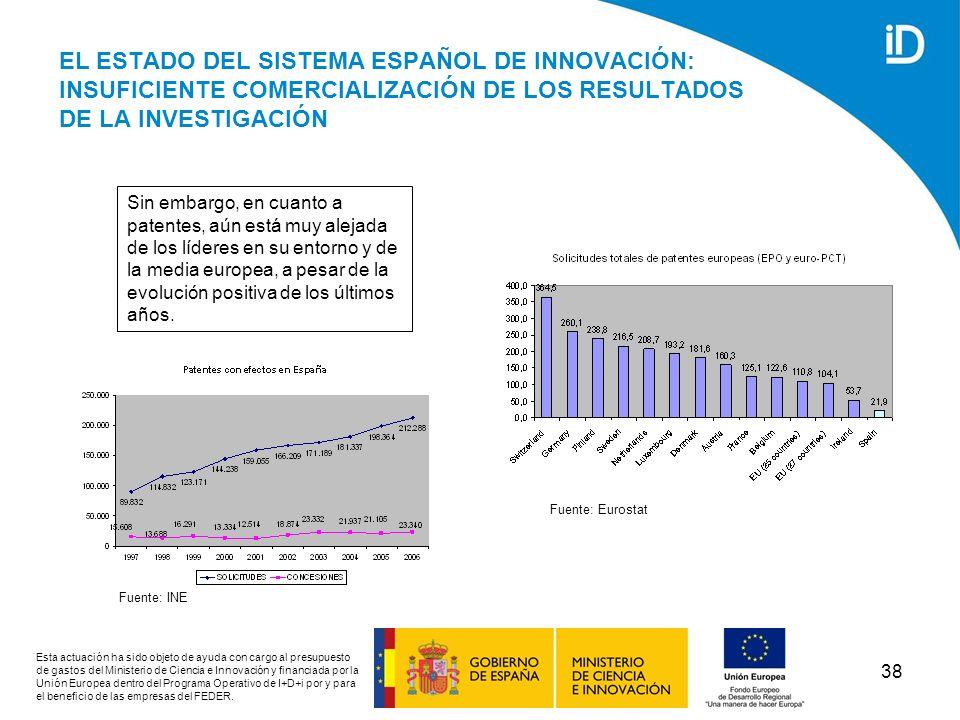 EL ESTADO DEL SISTEMA ESPAÑOL DE INNOVACIÓN: INSUFICIENTE COMERCIALIZACIÓN DE LOS RESULTADOS DE LA INVESTIGACIÓN