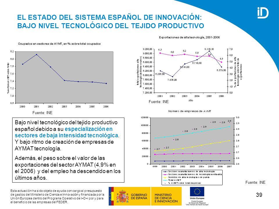 EL ESTADO DEL SISTEMA ESPAÑOL DE INNOVACIÓN: BAJO NIVEL TECNOLÓGICO DEL TEJIDO PRODUCTIVO