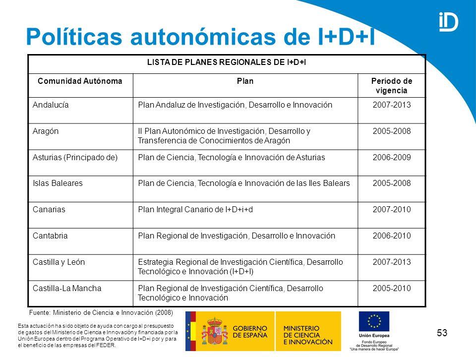 Políticas autonómicas de I+D+I