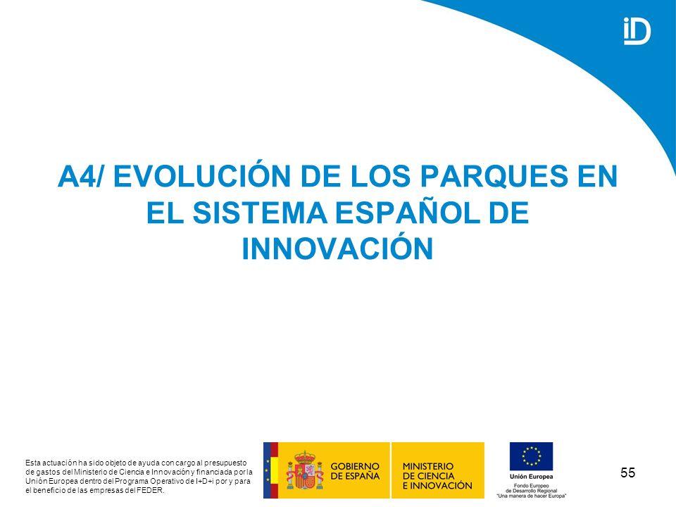 A4/ EVOLUCIÓN DE LOS PARQUES EN EL SISTEMA ESPAÑOL DE INNOVACIÓN