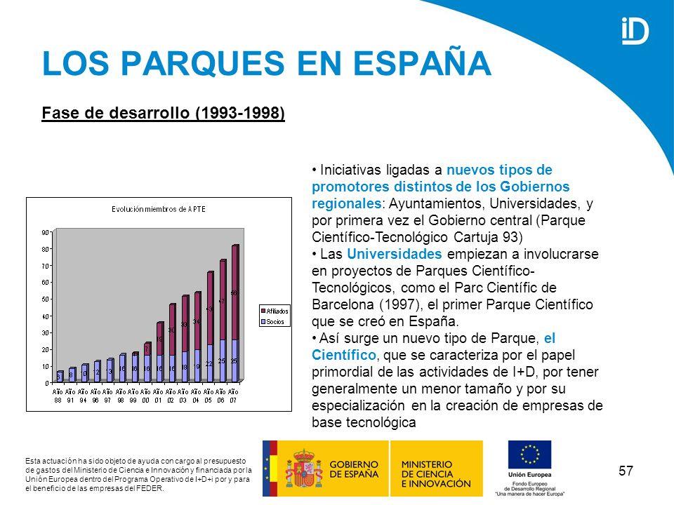 LOS PARQUES EN ESPAÑA Fase de desarrollo (1993-1998)