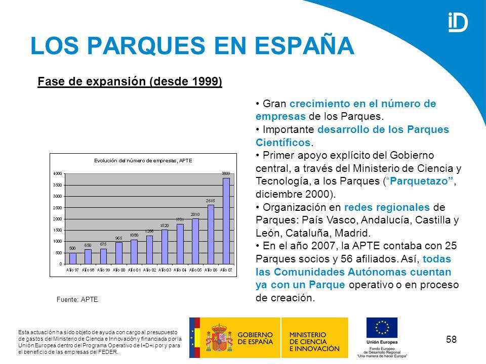 LOS PARQUES EN ESPAÑA Fase de expansión (desde 1999)