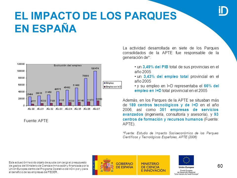 EL IMPACTO DE LOS PARQUES EN ESPAÑA
