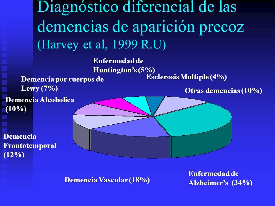 Diagnóstico diferencial de las demencias de aparición precoz (Harvey et al, 1999 R.U)