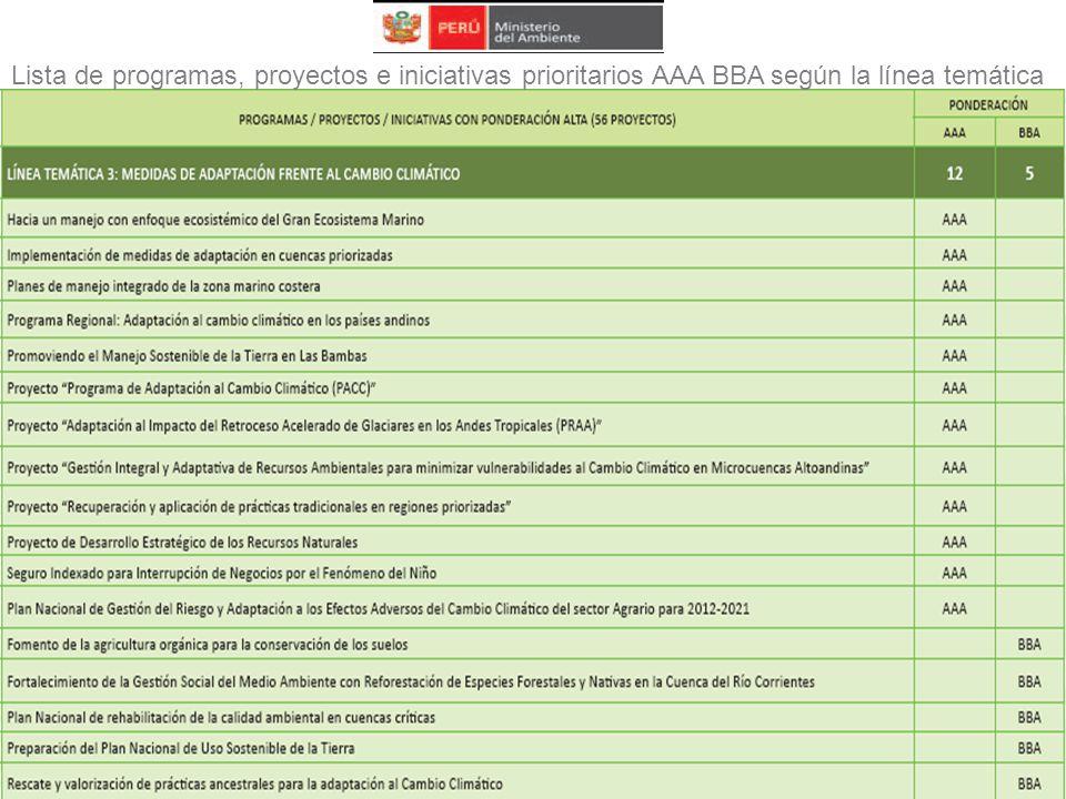 Lista de programas, proyectos e iniciativas prioritarios AAA BBA según la línea temática