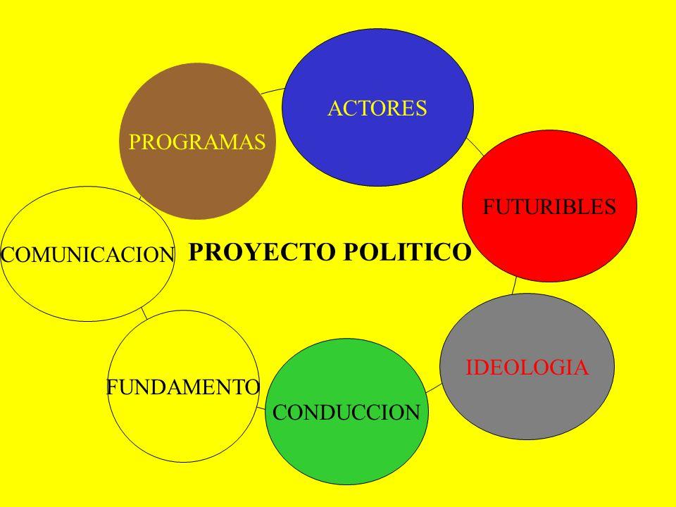 ACTORES PROGRAMAS PROYECTO POLITICO FUTURIBLES COMUNICACION IDEOLOGIA FUNDAMENTO CONDUCCION