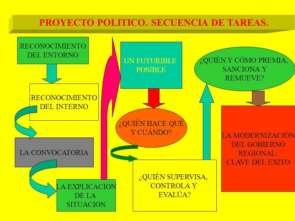 PROYECTO POLITICO. SECUENCIA DE TAREAS.