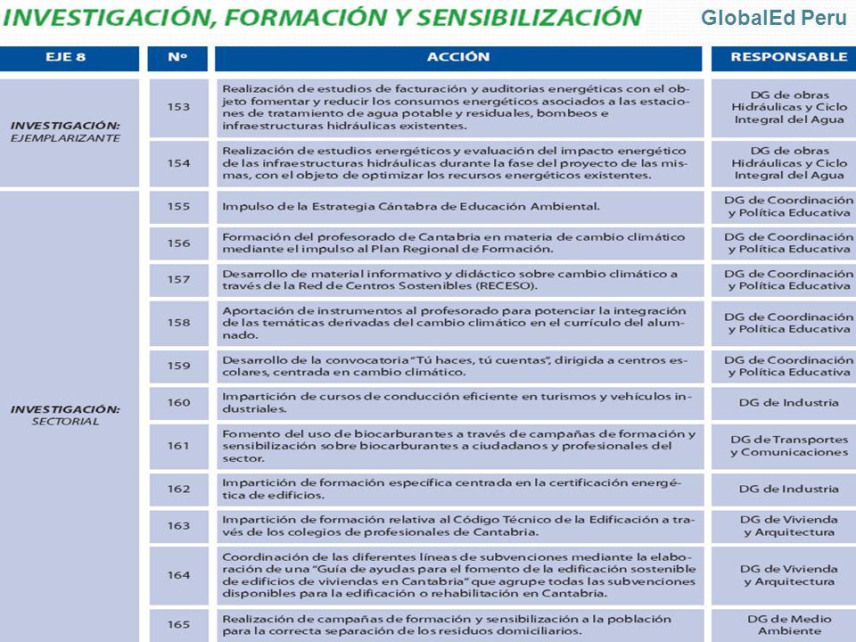 GlobalEd Peru