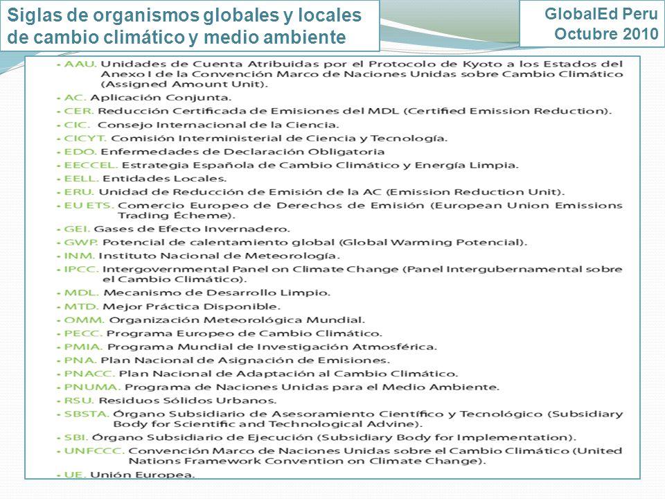 Siglas de organismos globales y locales