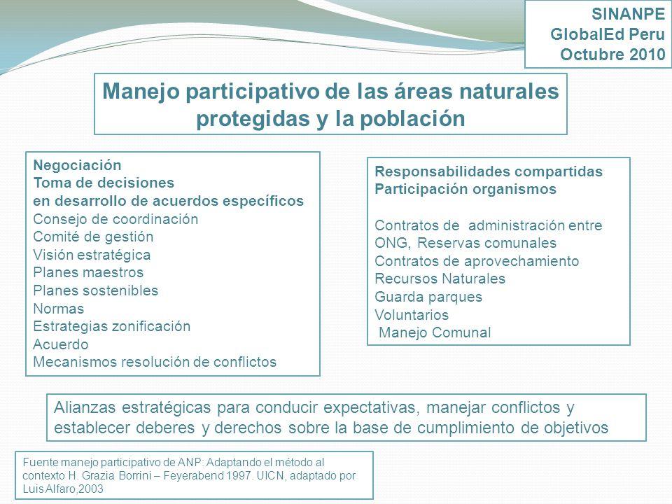 Manejo participativo de las áreas naturales protegidas y la población