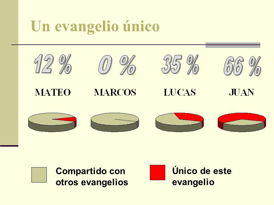 Un evangelio único 12 % 0 % 35 % 66 % Compartido con otros evangelios
