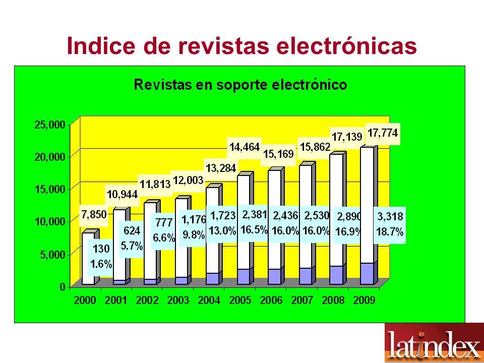 Indice de revistas electrónicas