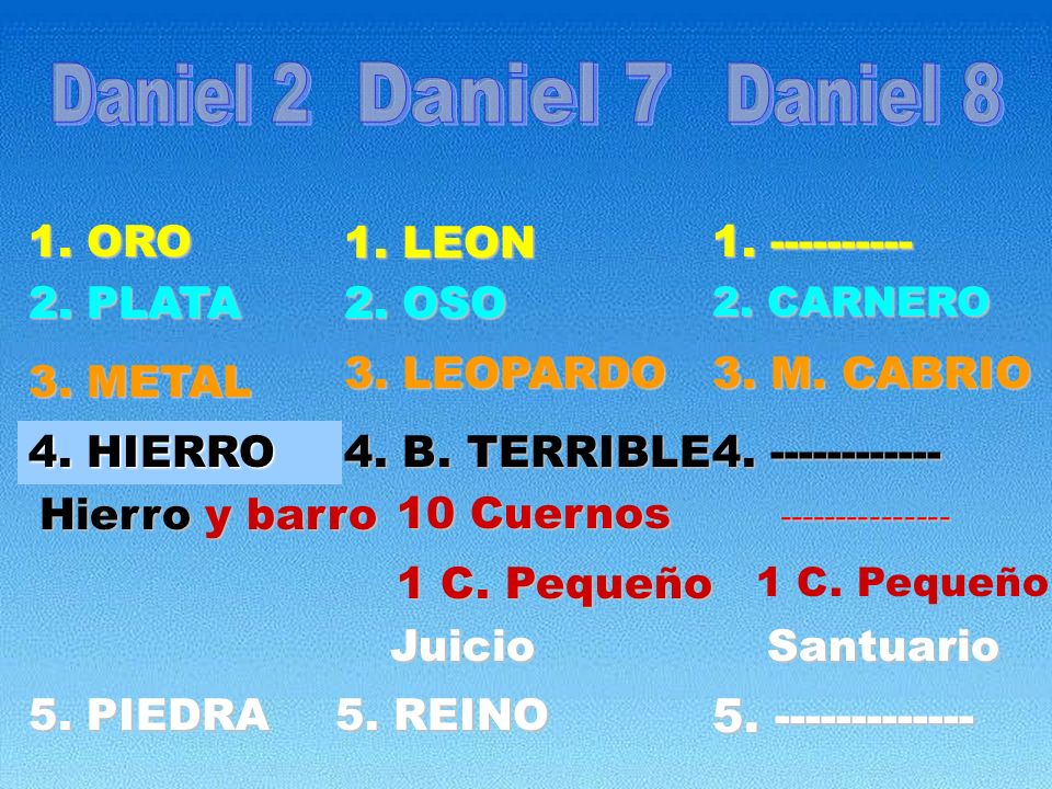 Daniel 2 Daniel 7 Daniel 8 5. ------------- 1. ORO 1. ----------