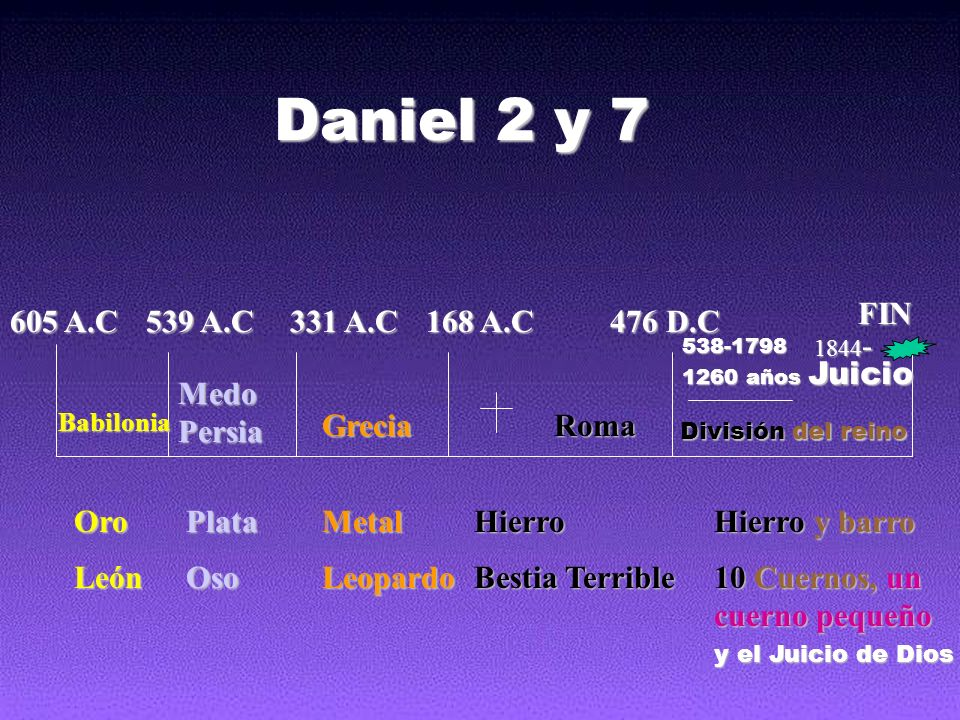 Daniel 2 y 7 FIN 605 A.C 539 A.C 331 A.C 168 A.C 476 D.C Juicio