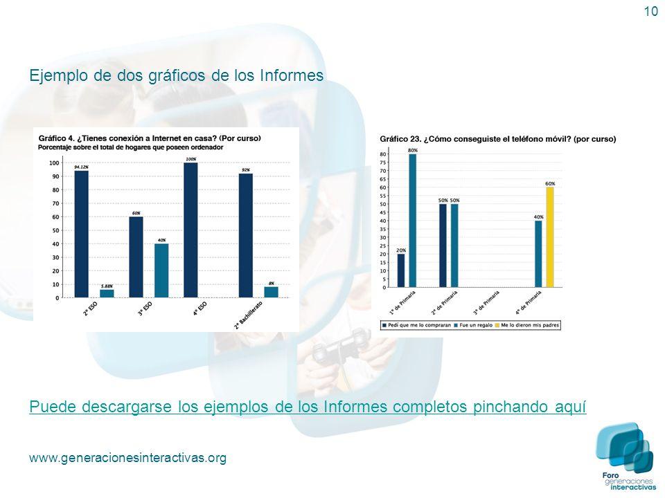 Ejemplo de dos gráficos de los Informes