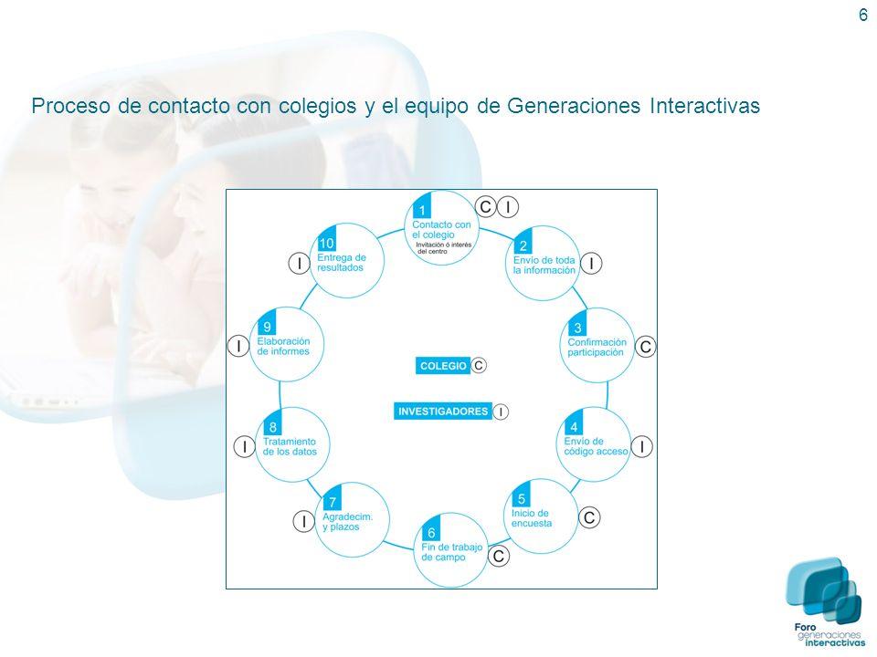 Proceso de contacto con colegios y el equipo de Generaciones Interactivas