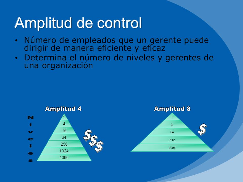 Amplitud de control $ Niveles $ $ $