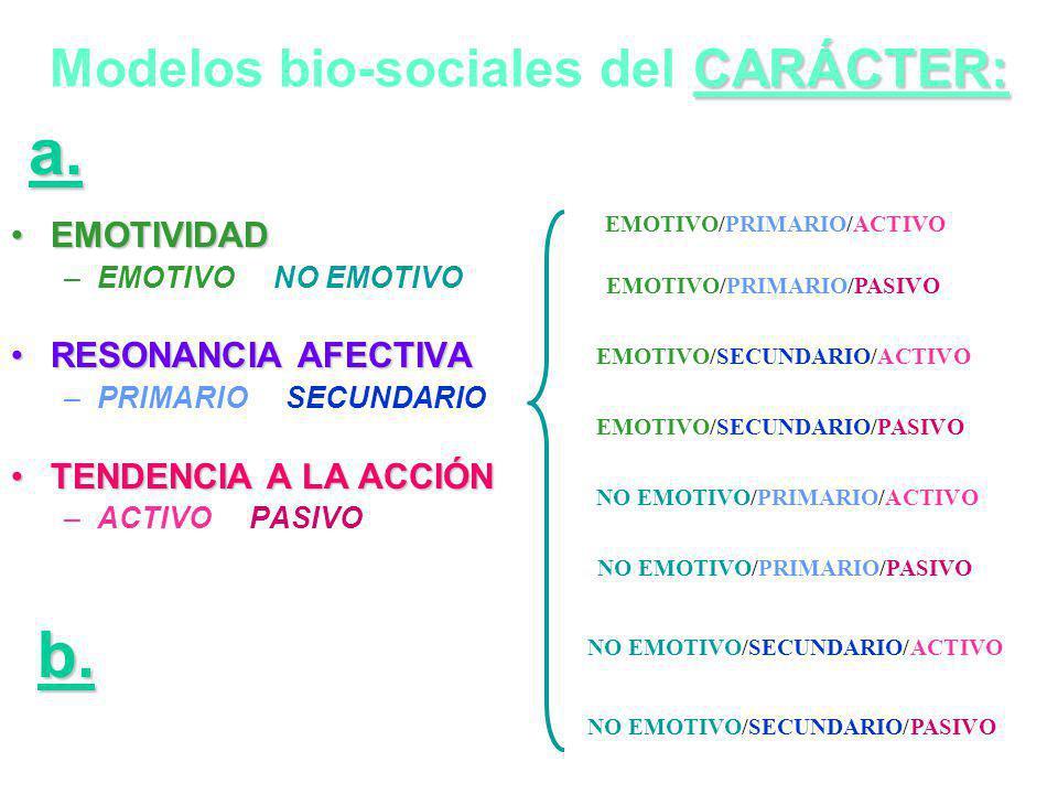 Modelos bio-sociales del CARÁCTER: