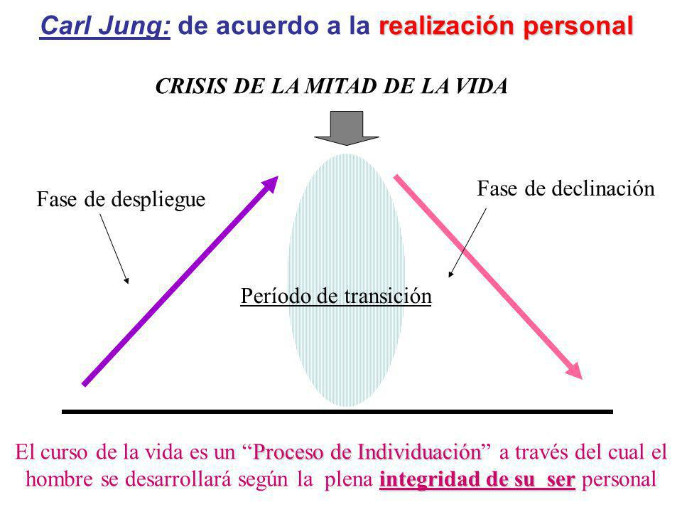 Carl Jung: de acuerdo a la realización personal