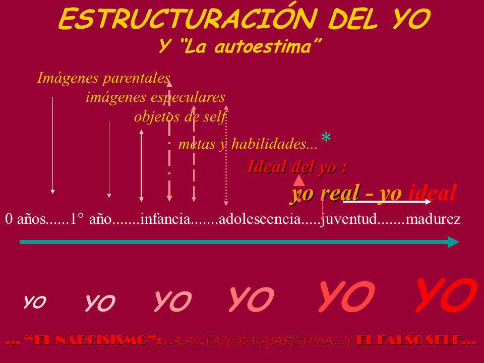 YO ESTRUCTURACIÓN DEL YO YO YO YO YO Y La autoestima