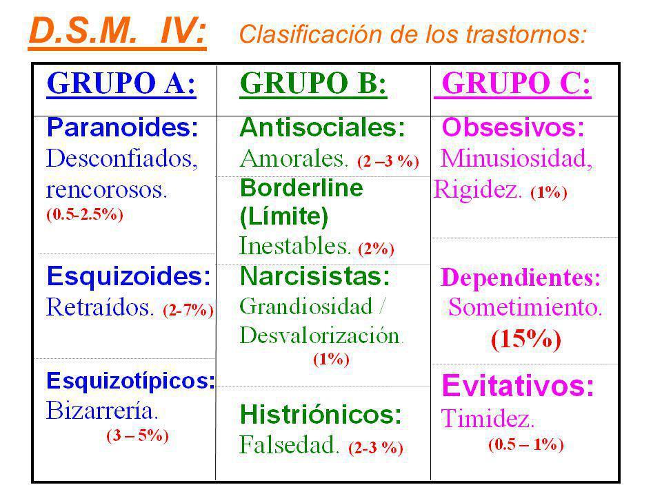 D.S.M. IV: Clasificación de los trastornos: