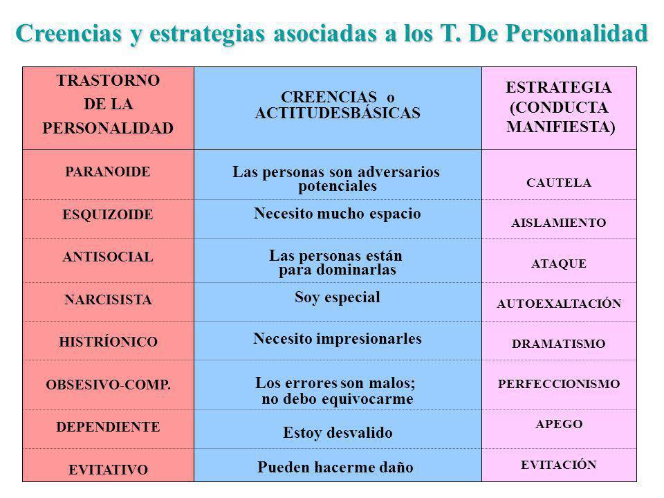 Creencias y estrategias asociadas a los T. De Personalidad