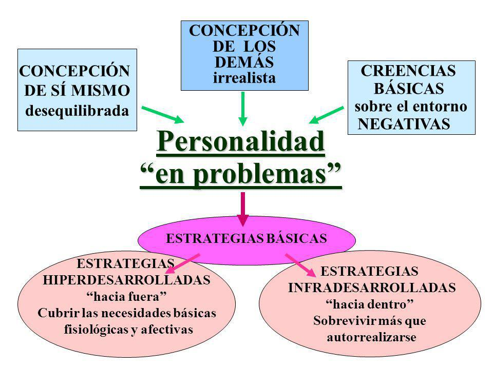 Cubrir las necesidades básicas fisiológicas y afectivas