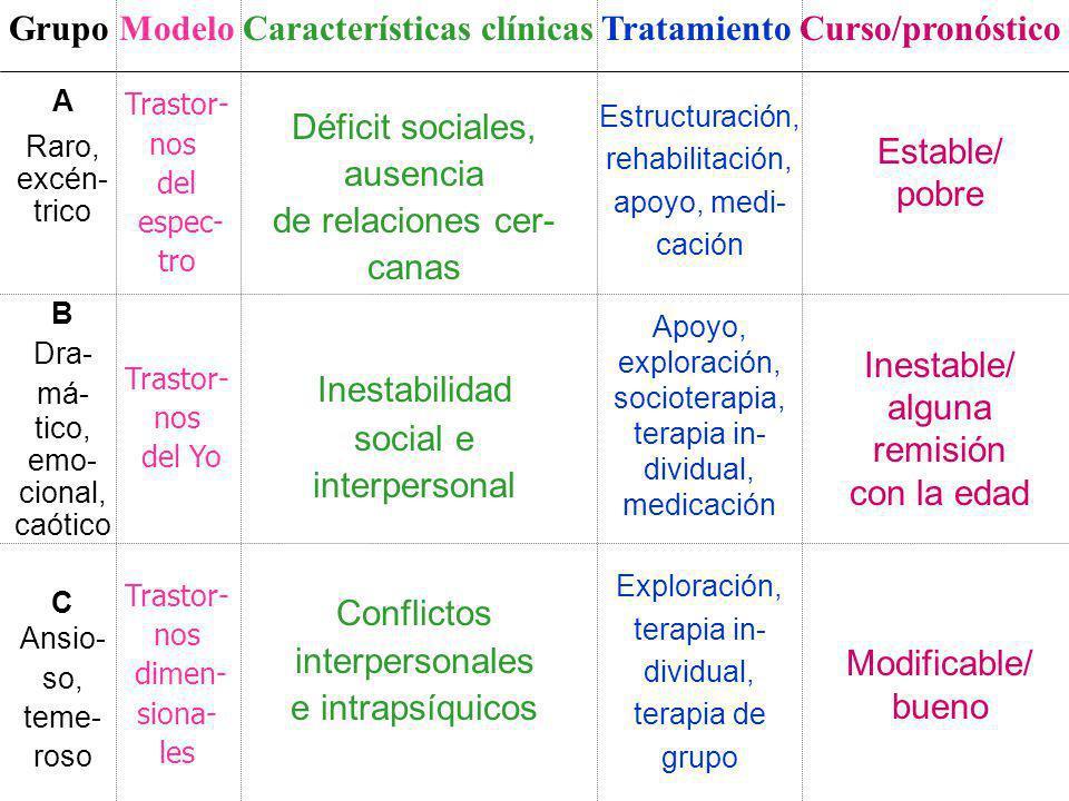 Grupo Modelo Características clínicas Tratamiento Curso/pronóstico