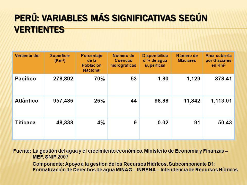 Perú: Variables más significativas según vertientes