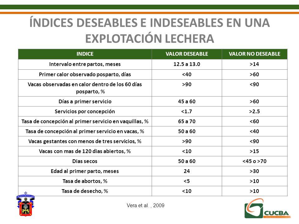 ÍNDICES DESEABLES E INDESEABLES EN UNA EXPLOTACIÓN LECHERA