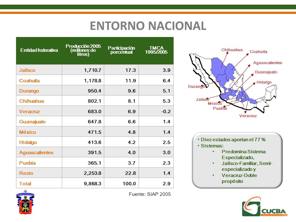 Producción 2005 (millones de litros) Participación porcentual