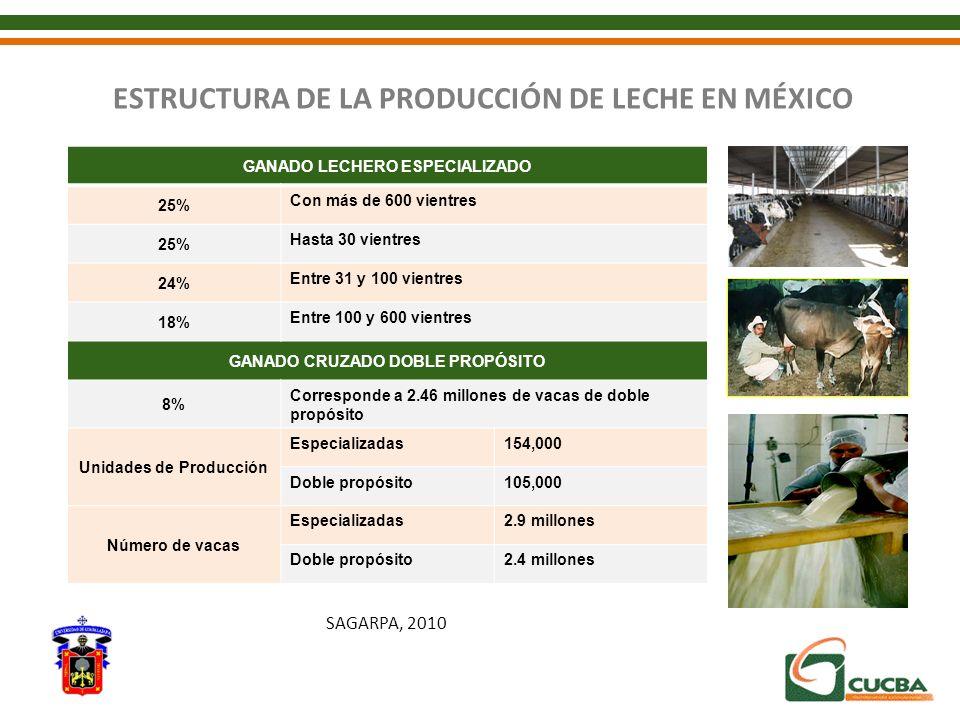 ESTRUCTURA DE LA PRODUCCIÓN DE LECHE EN MÉXICO
