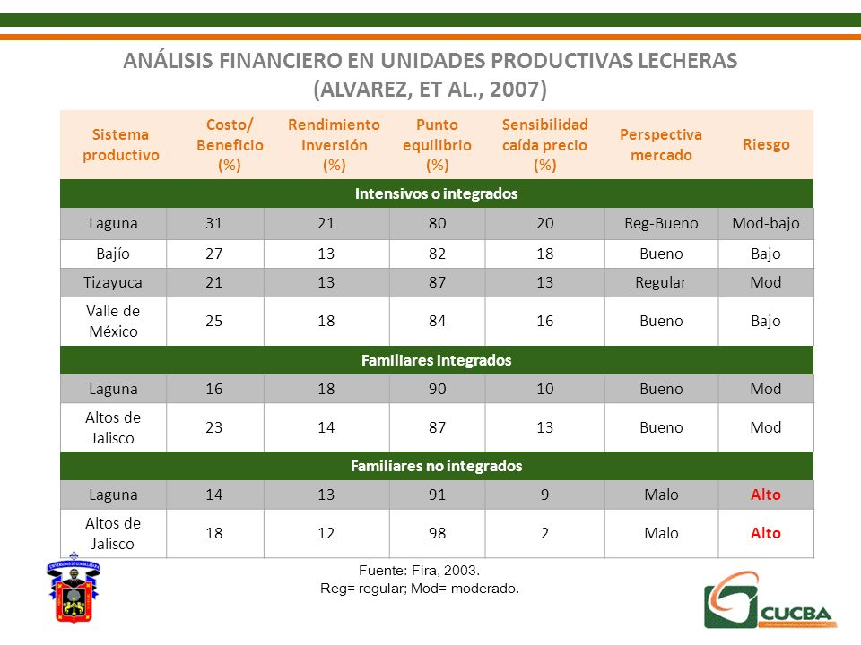 ANÁLISIS FINANCIERO EN UNIDADES PRODUCTIVAS LECHERAS