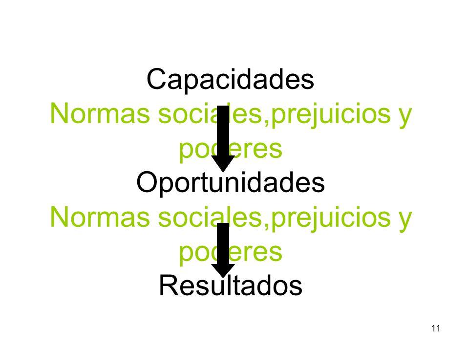 Capacidades Normas sociales,prejuicios y poderes Oportunidades Normas sociales,prejuicios y poderes Resultados
