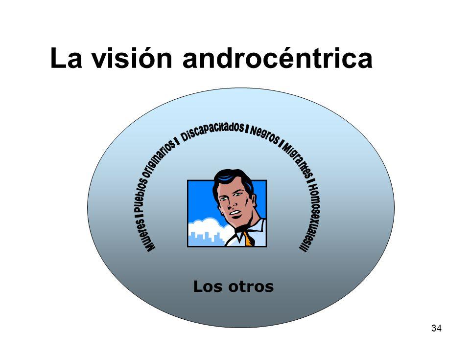 La visión androcéntrica