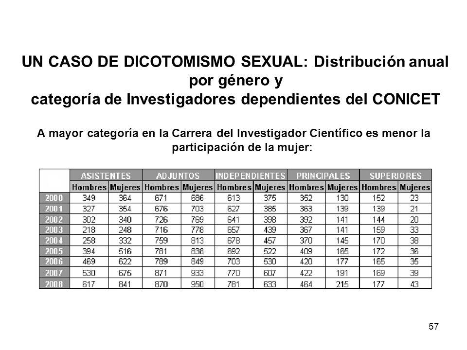 UN CASO DE DICOTOMISMO SEXUAL: Distribución anual por género y categoría de Investigadores dependientes del CONICET