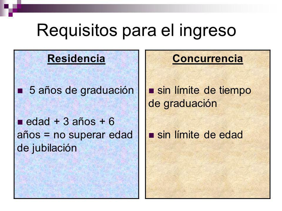 Requisitos para el ingreso