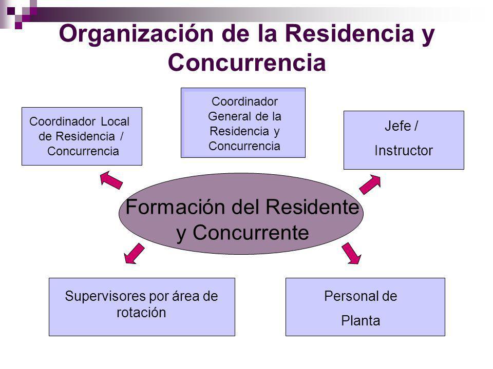 Organización de la Residencia y Concurrencia