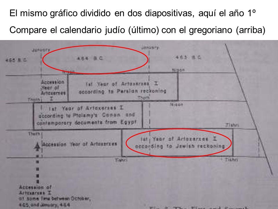 El mismo gráfico dividido en dos diapositivas, aquí el año 1º