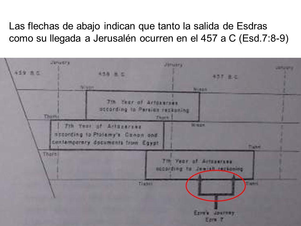 Las flechas de abajo indican que tanto la salida de Esdras como su llegada a Jerusalén ocurren en el 457 a C (Esd.7:8-9)