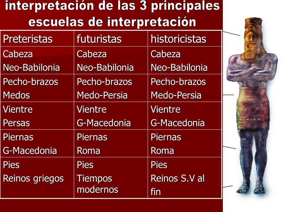 interpretación de las 3 principales escuelas de interpretación