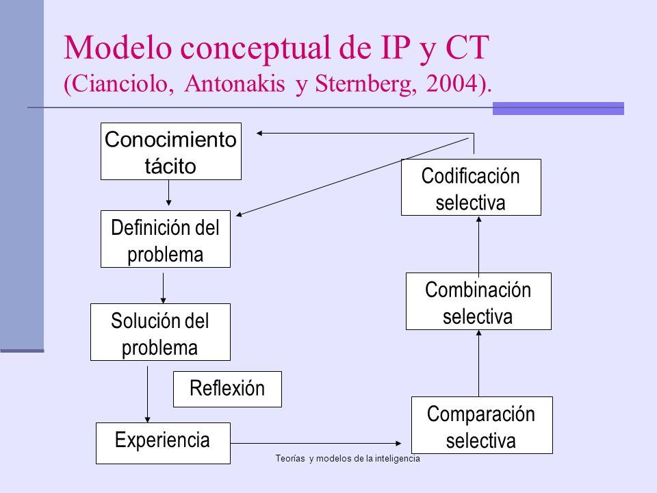 Modelo conceptual de IP y CT (Cianciolo, Antonakis y Sternberg, 2004).