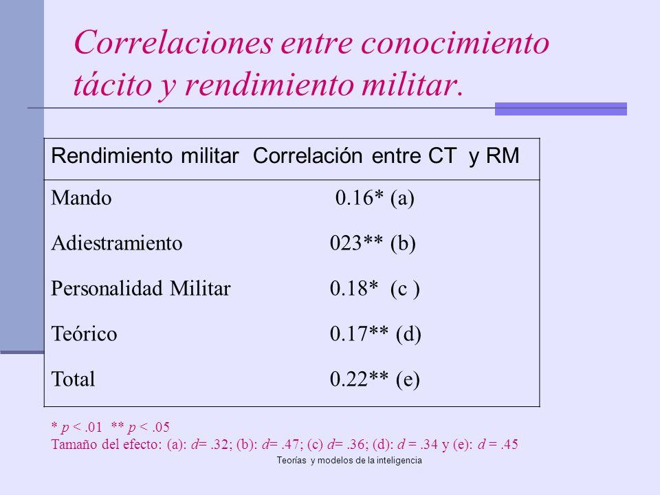Correlaciones entre conocimiento tácito y rendimiento militar.