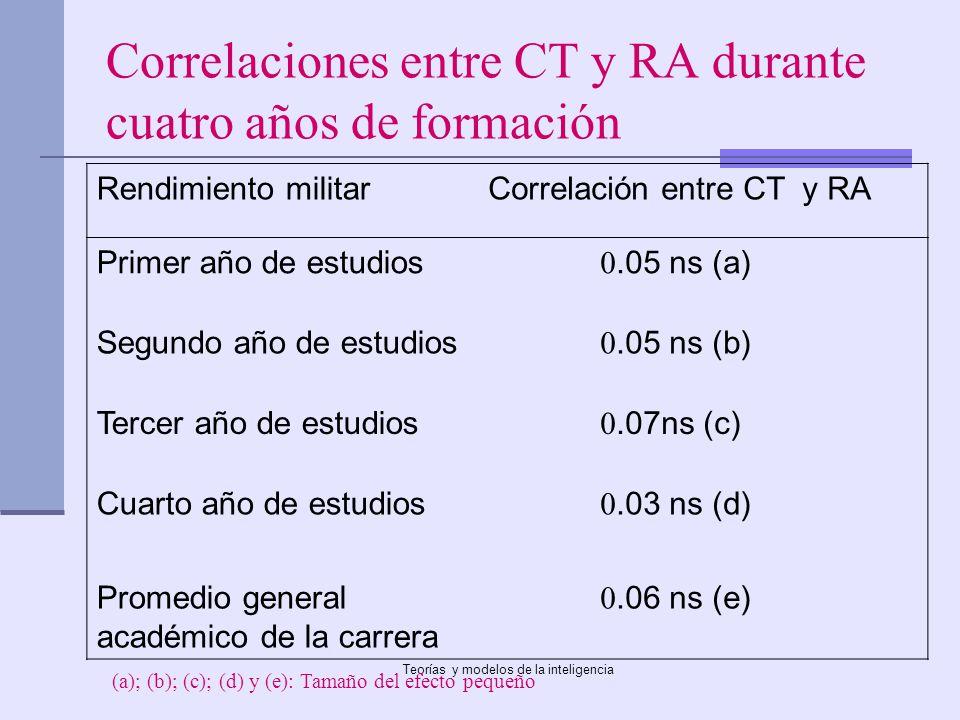 Correlaciones entre CT y RA durante cuatro años de formación